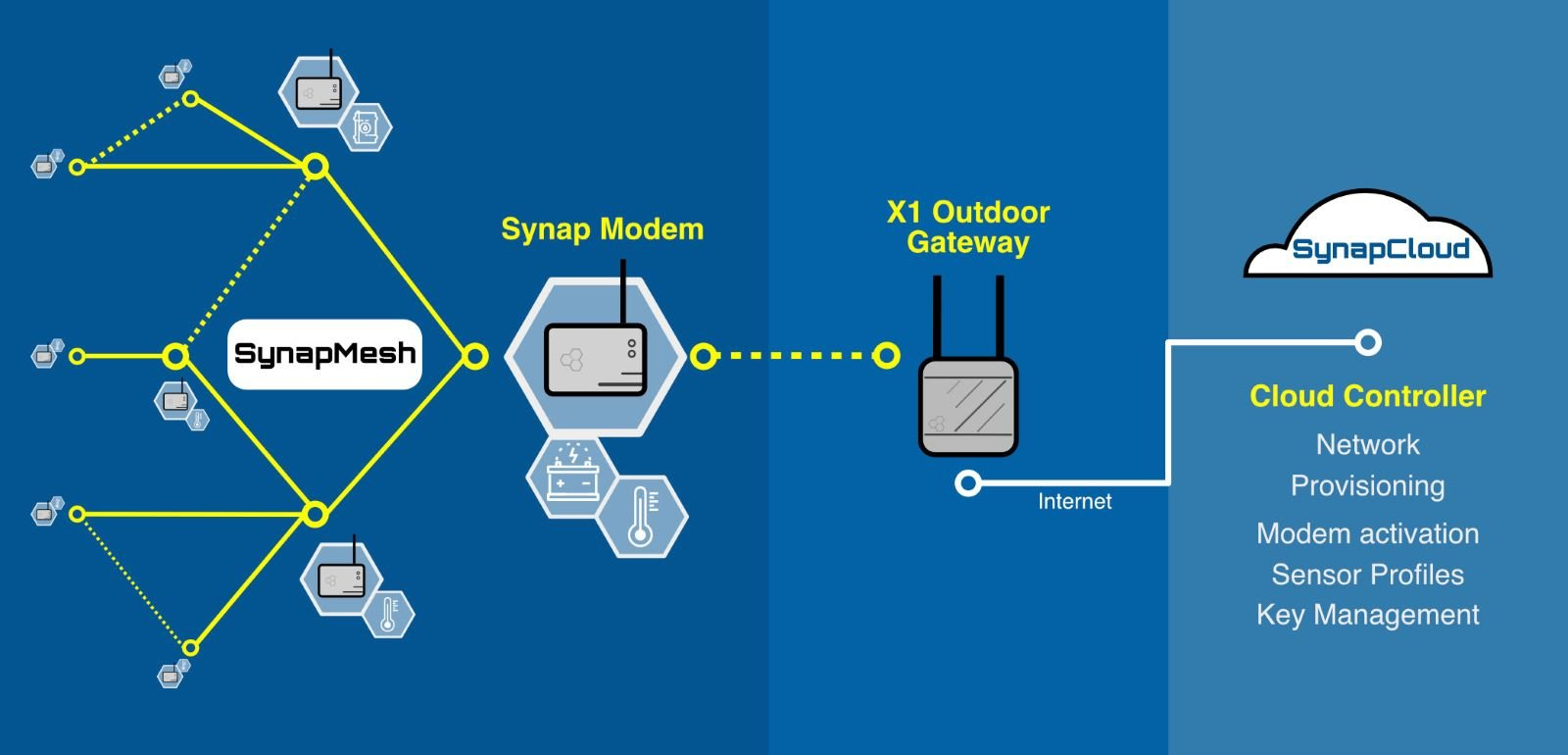 Synap IoT system overview